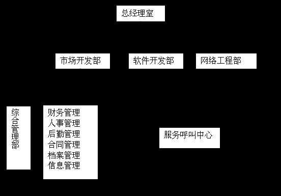 公司架构图.png